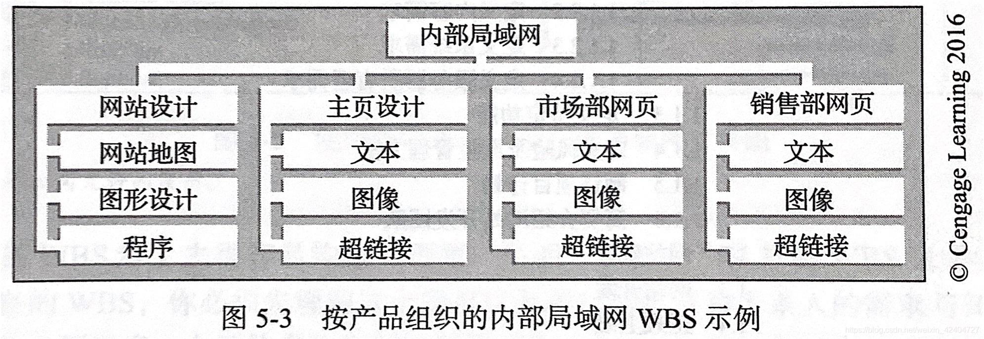 WBS实例