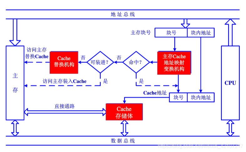 什么是计算机的存储程序原理_计算机集群结构是什么