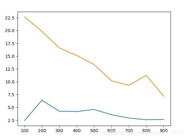 以循环素组运行方式为基准,集中方法运行时间的对比