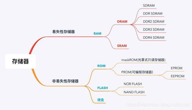 一篇文章讲透单片机的RAM和FLASH