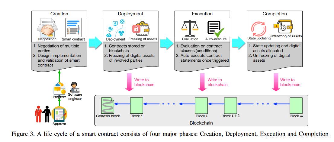 [外链图片转存失败,源站可能有防盗链机制,建议将图片保存下来直接上传(img-RBVsoB6i-1577930628920)(block-paper-5/smart-contract.png)]