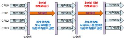 serial运行流程