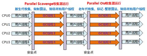 parallel old 工作流程
