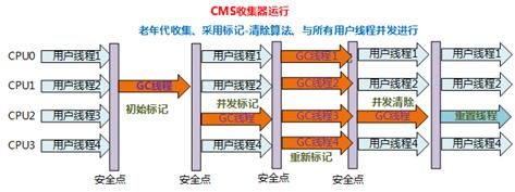 CMS运行流程