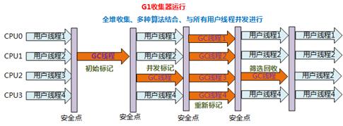G1运行流程
