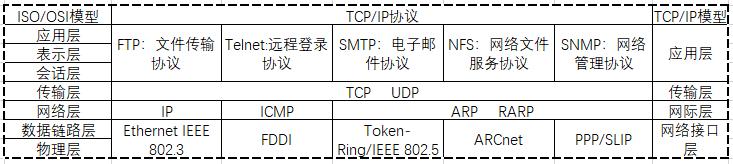 Tcp/Ip协议栈