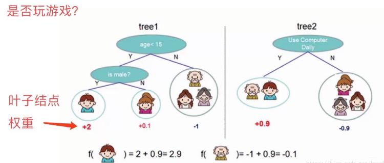 【机器学习】XGBoost集成算法——(理论+图解+python代码比较其他算法使用天池蒸汽数据)