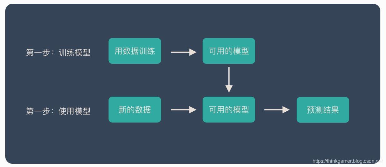 AI算法的一般流程