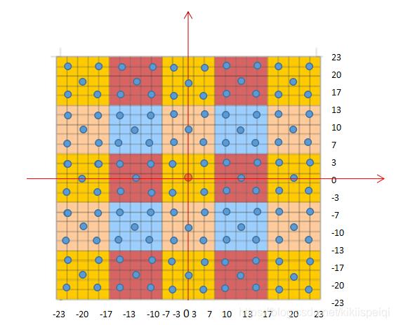 取中心点为坐标(0,0)点