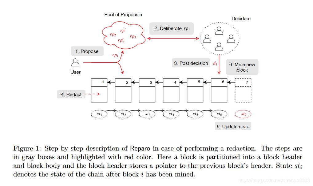 [外链图片转存失败,源站可能有防盗链机制,建议将图片保存下来直接上传(img-3XH3Vmsm-1578146539053)(block-paper-6/reparo.png)]