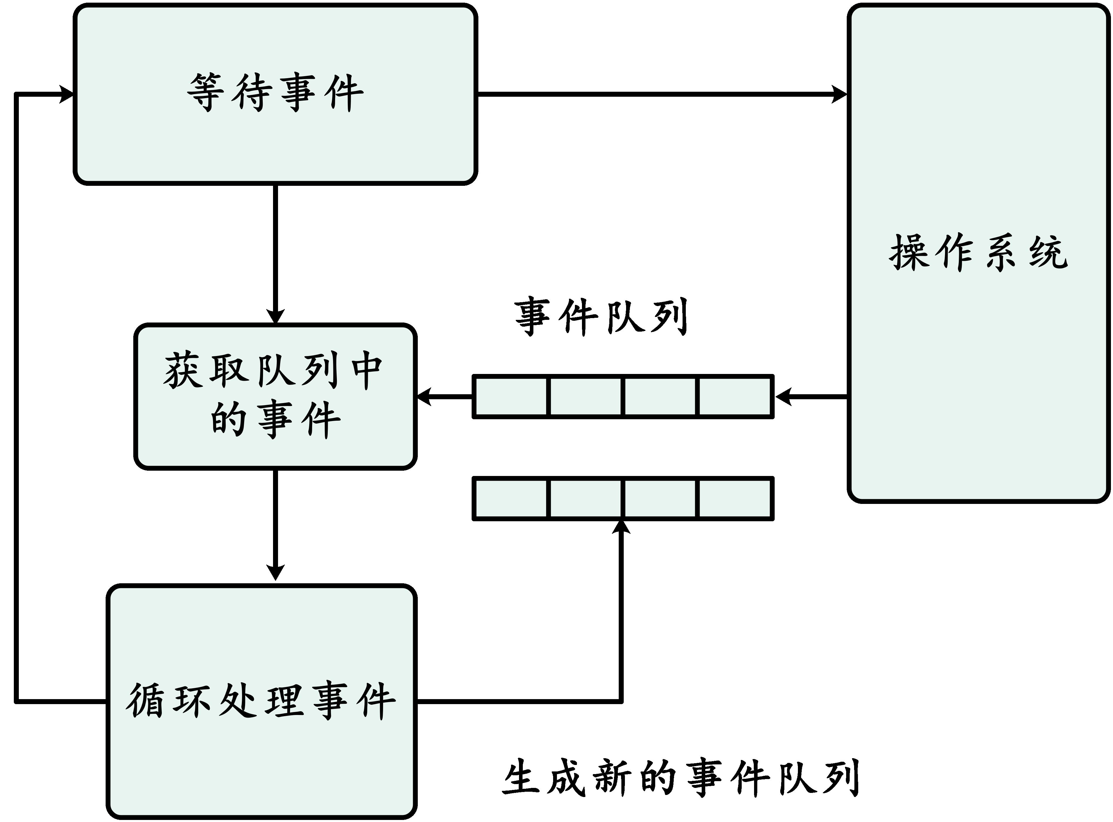 Nginx事件循环