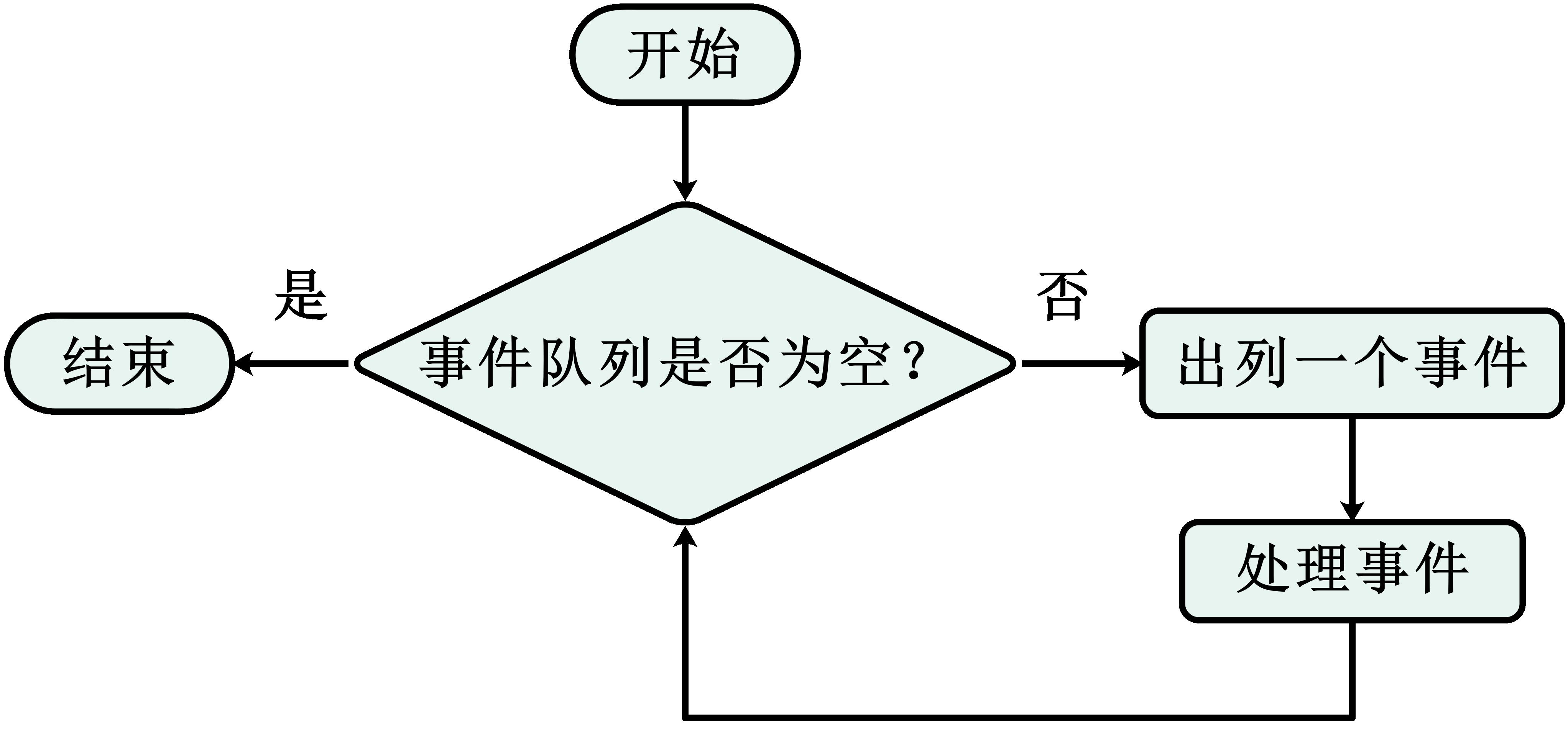 Nginx处理事件的一个循环