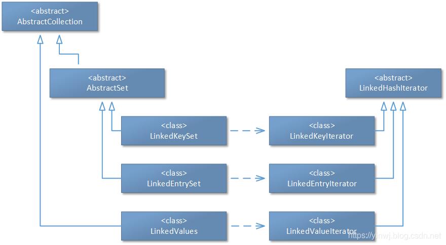 源码阅读(24):Java中其它主要的Map结构——LinkedHashMap容器(下)