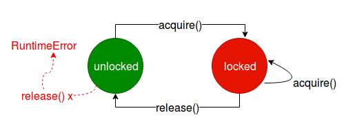 Lock的状态转换