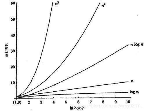 常见函数的增长率