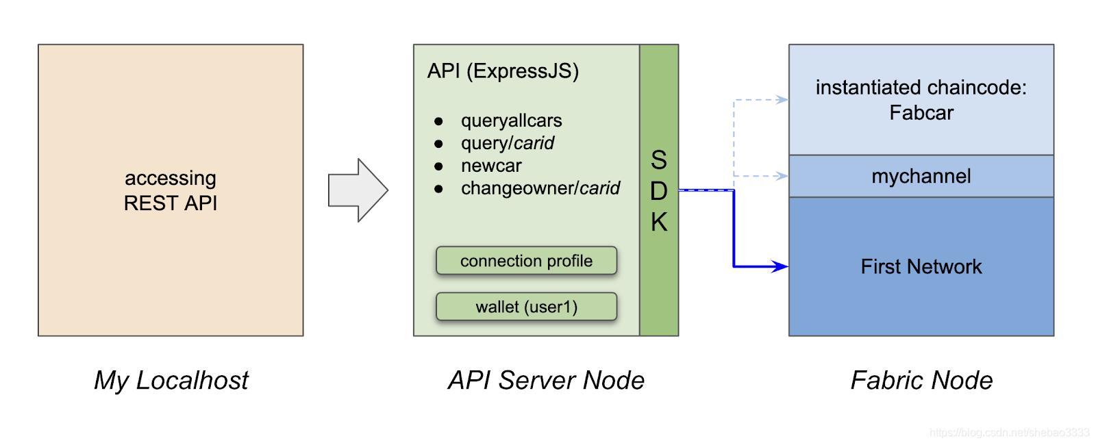 [外链图片转存失败,源站可能有防盗链机制,建议将图片保存下来直接上传(img-7EJVu5fw-1578362210211)(hyperledger-api-server-impl/setup.png)]