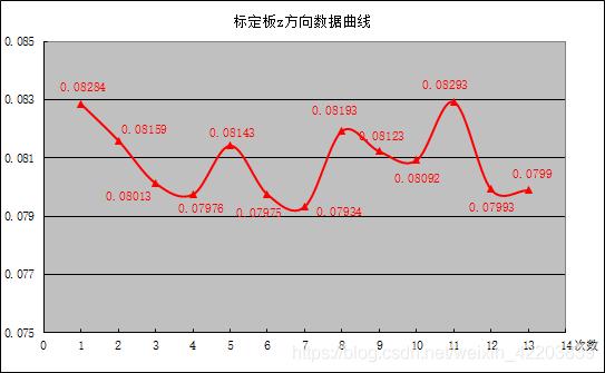 标定板z方向数据曲线