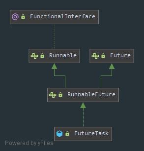 FutureTask类体系