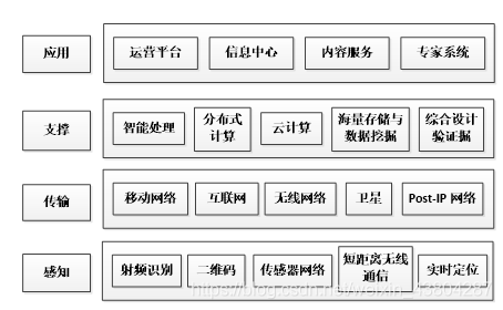 物联网技术架构