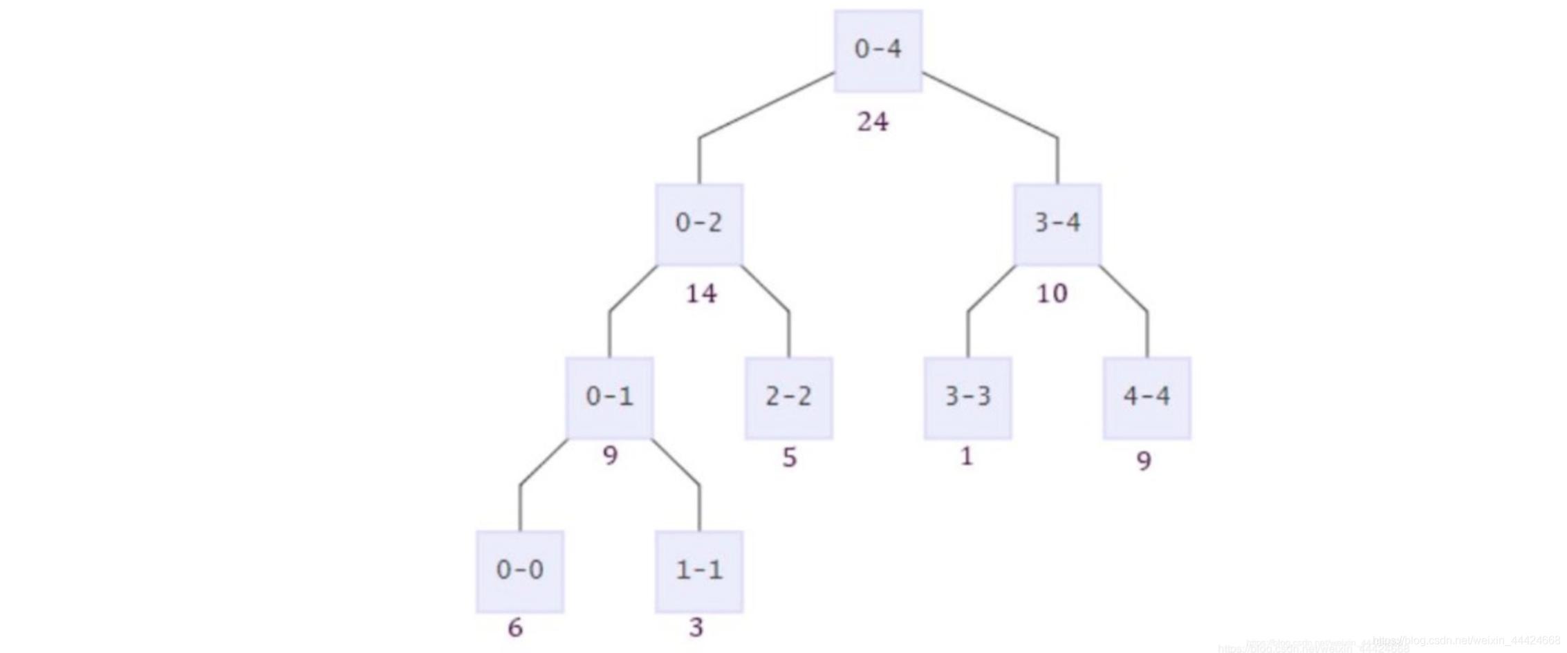 算法-线段树