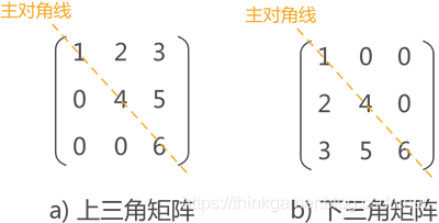 上(下)三角矩阵