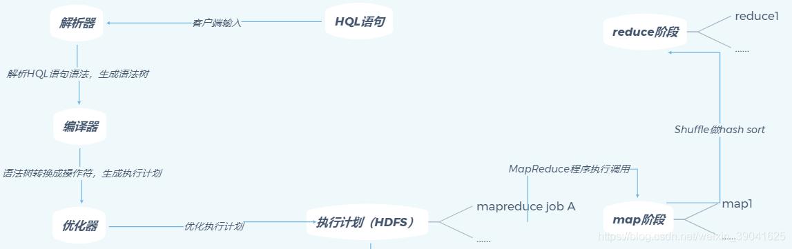 hive SQL语句转换成执行计划