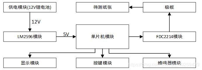 图1 系统电路总体设计框图