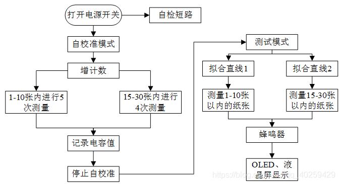 图2 系统工作流程图