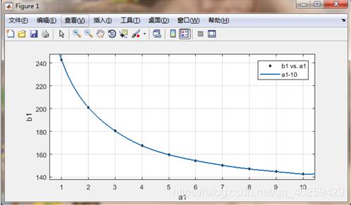 图5 1-10张纸的拟合曲线