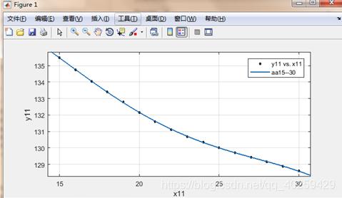 图6 15-30张纸的拟合曲线