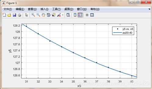 图7 30-40张纸的拟合曲线