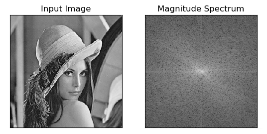 原图与频谱图