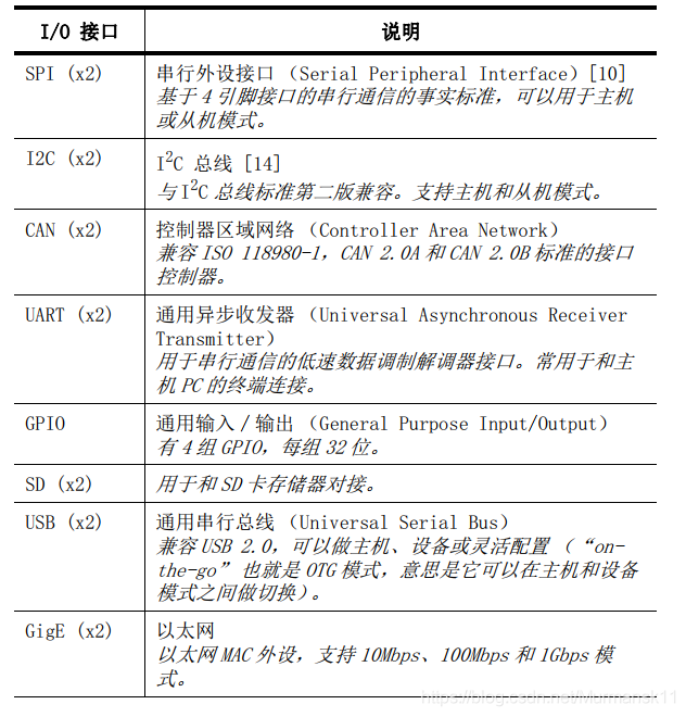 IO外设接口列表