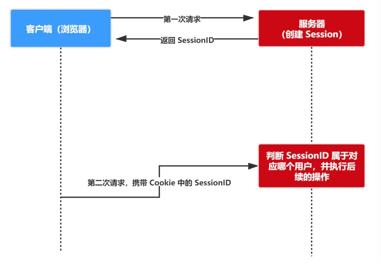 授权认证登录之 Cookie、Session、Token、JWT 详解