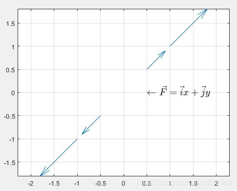 \vec{F}=\vec{i}x+\vec{j}y_line