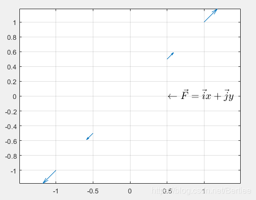 \vec{F}=\vec{i}x+\vec{j}y_line_scale=2