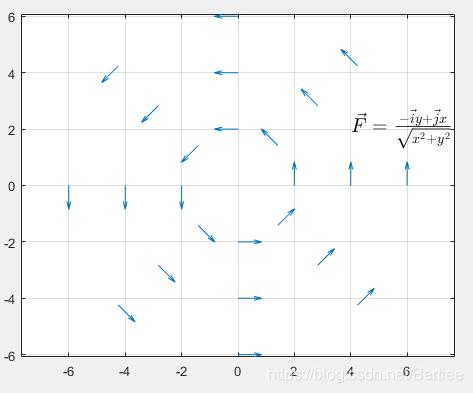 \vec{F}=\frac{ -\vec{i}y+\vec{j}x}{\sqrt{x{2}+y{2}} }
