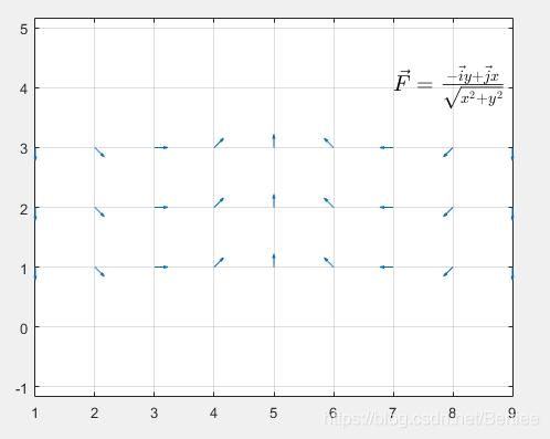\vec{F}=\frac{ -\vec{i}y+\vec{j}x}{\sqrt{x{2}+y{2}} }_uniform_distribution