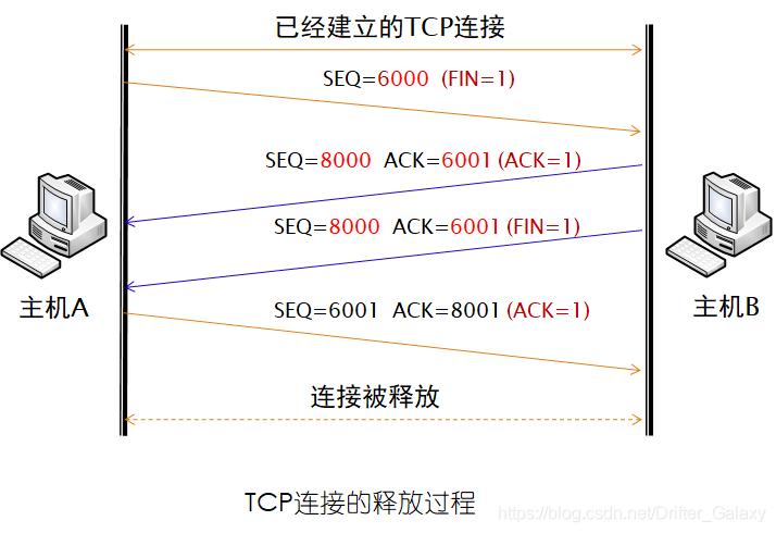 TCP连接释放
