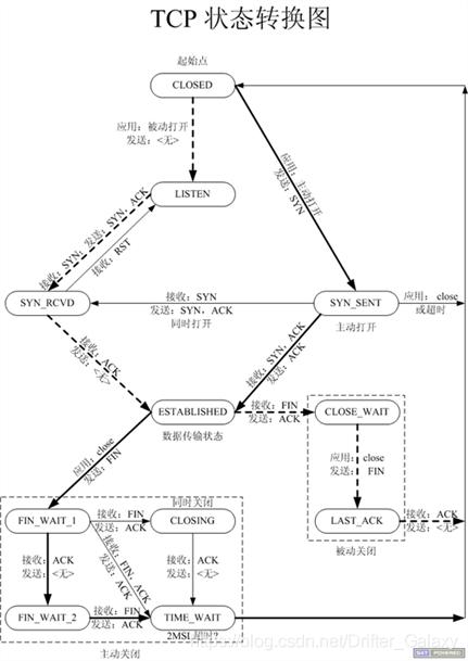 TCP状态转移图