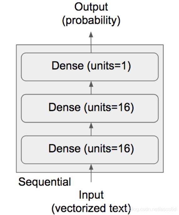 一个三层的简单神经网络,两个隐藏层,单元数为16,激活函数为relu;一个全连接层,激活函数为sigmoid,处理二分类