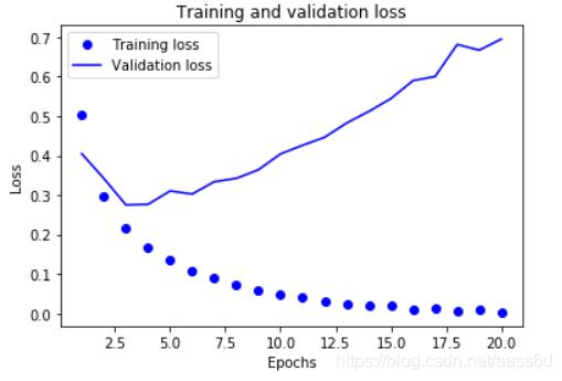 训练损失和验证损失