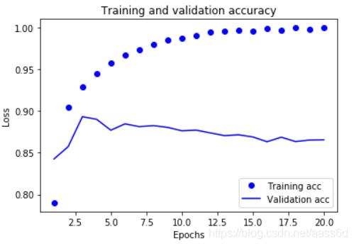 训练精度和验证精度