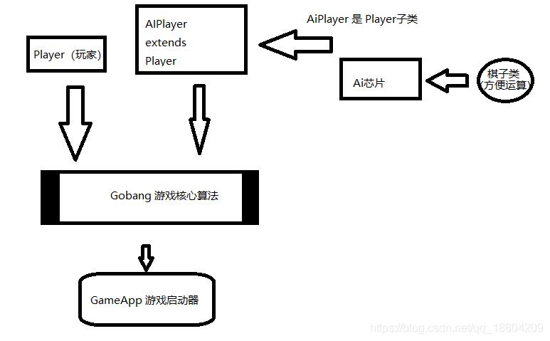 程序架构图