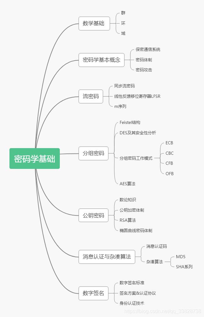 密码学基础框架
