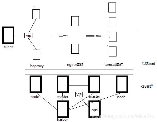 k8s架构-java服务集群