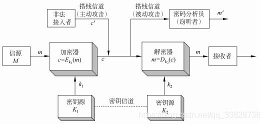 保密通信系统框图