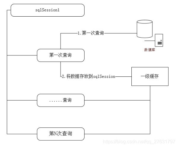 二级页表的工作原理_二级页表与一级页表原理虽然相同,但在结构上有了很大的差异,所以虚拟地址到物理地址的转换方式上也发生了很大变化   首先通过虚