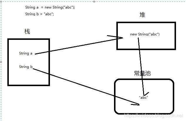 学习String相关知识点的一些总结