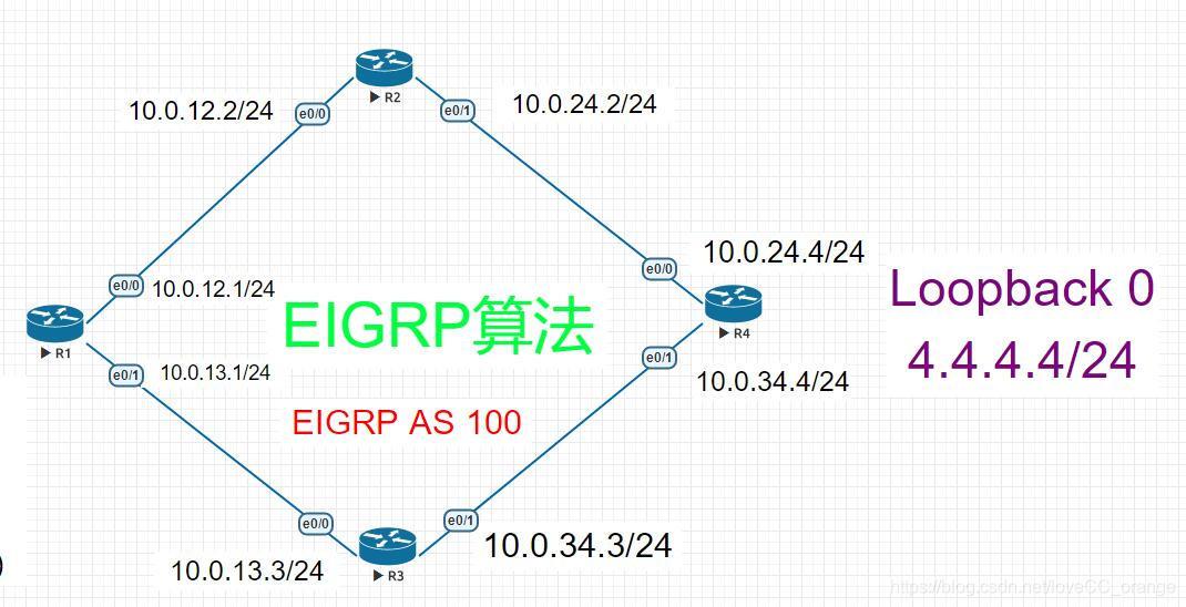 EIGRP实验